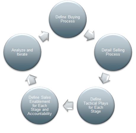 Conduit Barhoum Sales Playbook Design Methodology